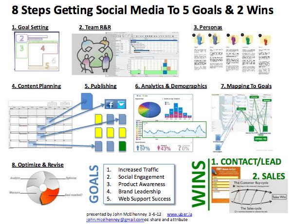 8-goals-social